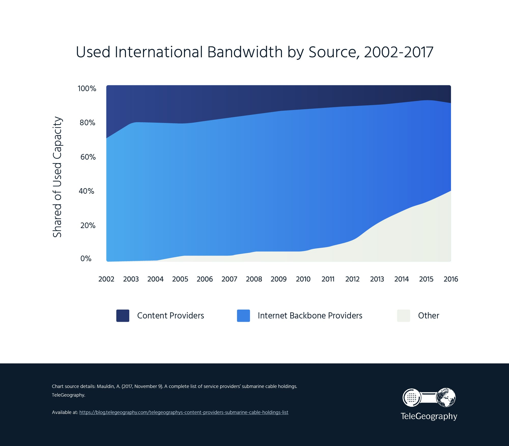 ISOC-Used-International-Bandwidth-Graphic