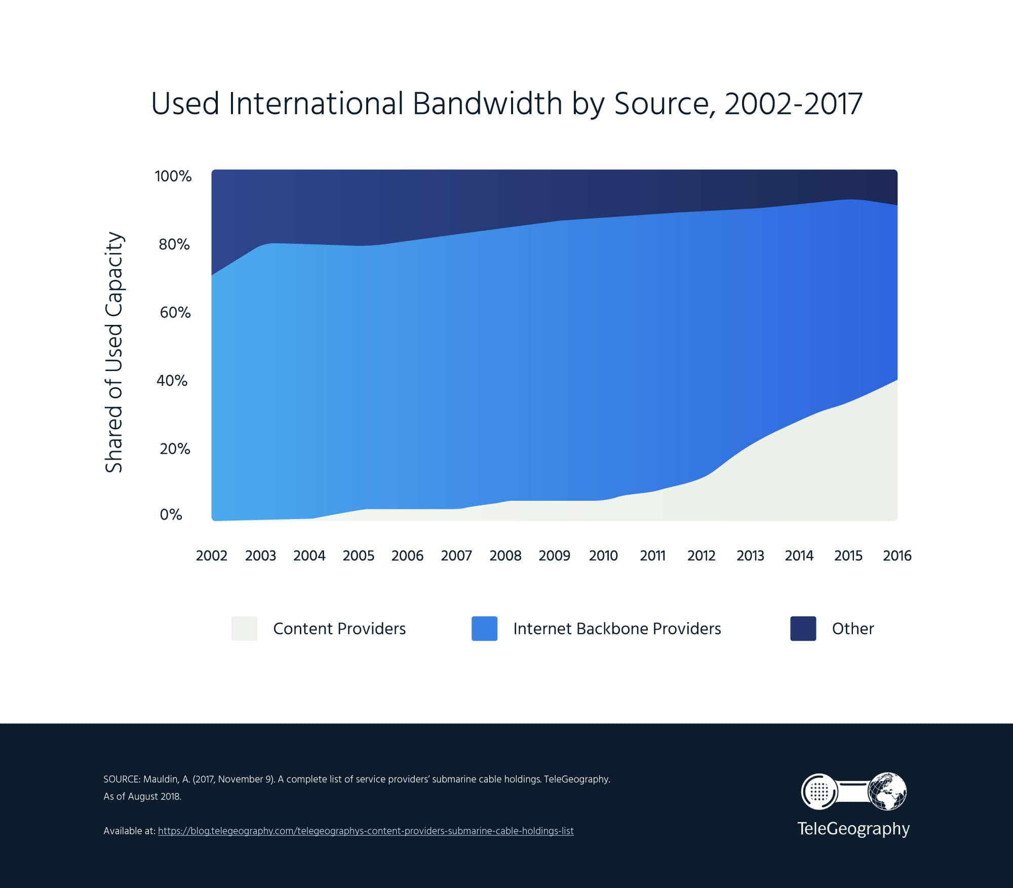 InternetSociety-Used-International-Bandwidth